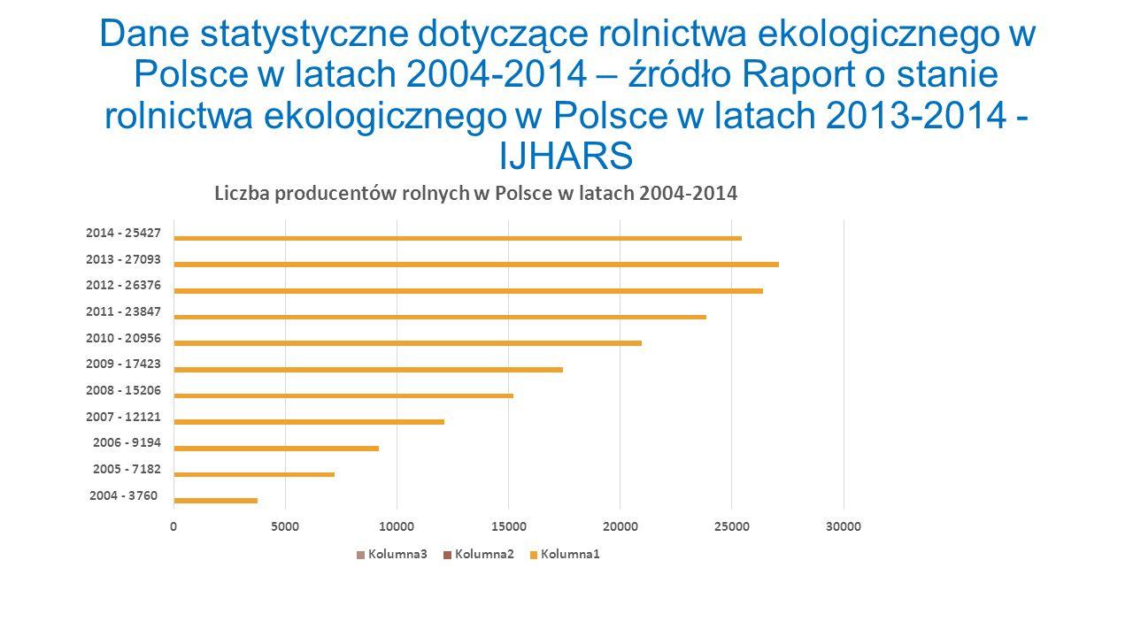 Dane statystyczne dotyczące rolnictwa ekologicznego w Polsce w latach 2004-2014 – źródło Raport o stanie rolnictwa ekologicznego w Polsce w latach 2013-2014 - IJHARS