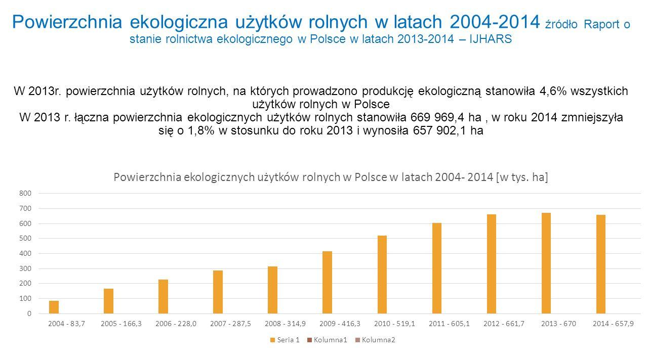 Powierzchnia ekologiczna użytków rolnych w latach 2004-2014 źródło Raport o stanie rolnictwa ekologicznego w Polsce w latach 2013-2014 – IJHARS W 2013r.