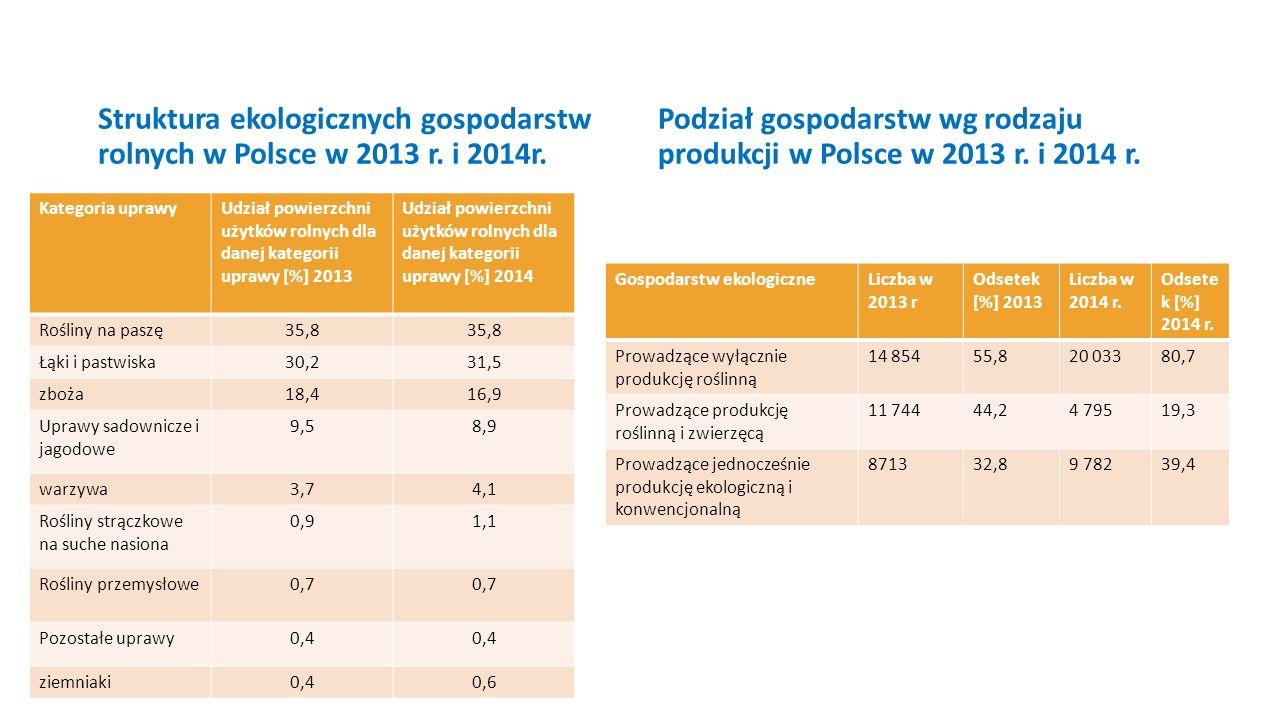 Podział gospodarstw wg rodzaju produkcji w Polsce w 2013 r. i 2014 r.