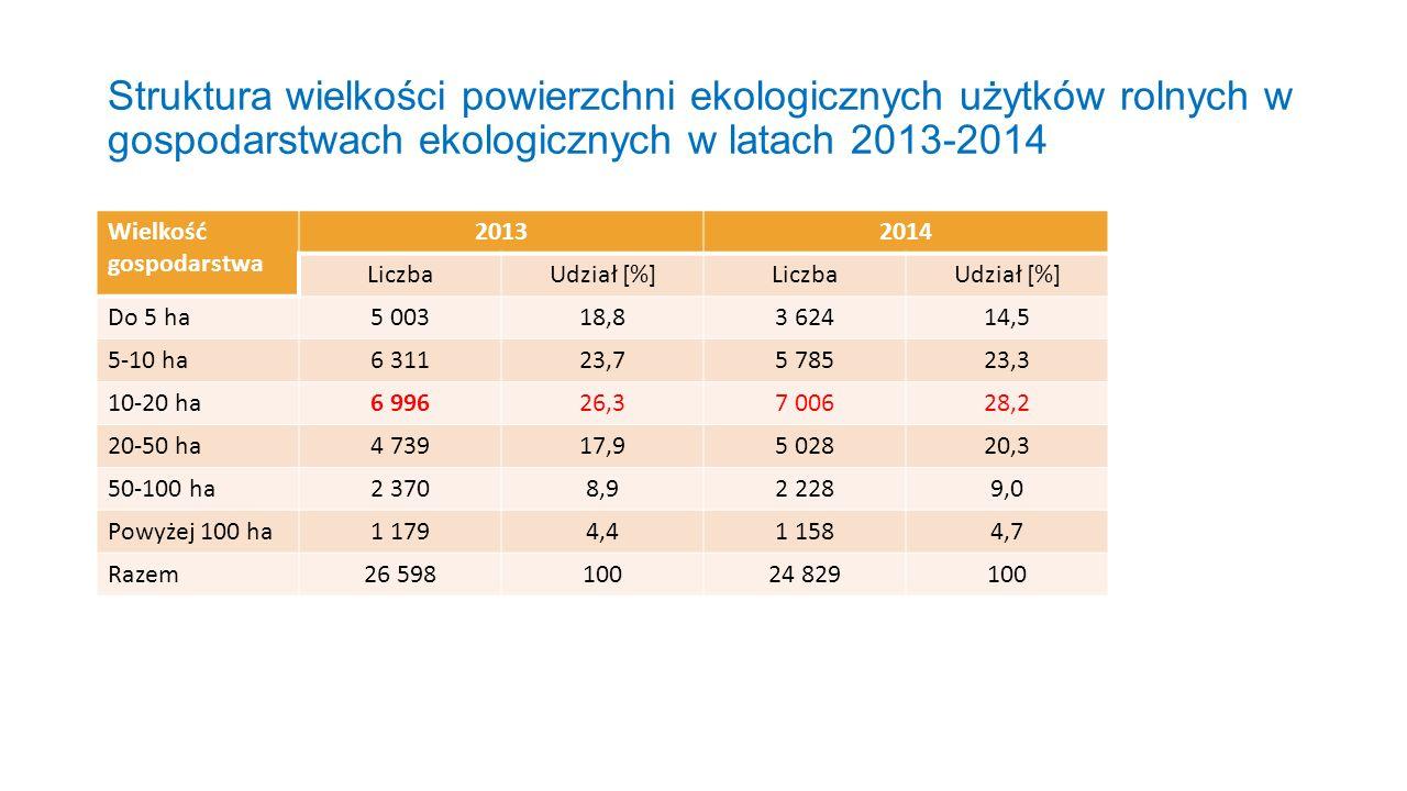 Struktura wielkości powierzchni ekologicznych użytków rolnych w gospodarstwach ekologicznych w latach 2013-2014