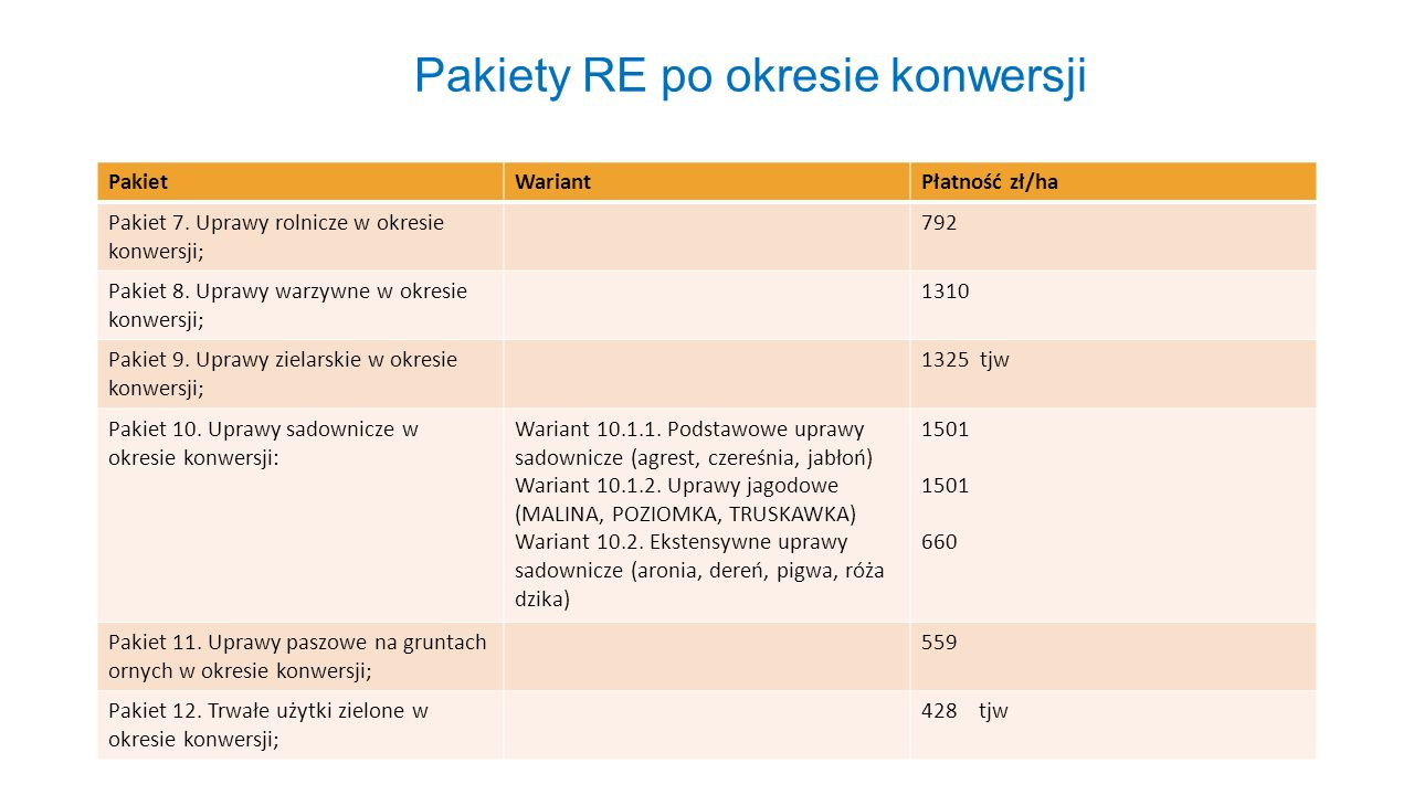 Pakiety RE po okresie konwersji