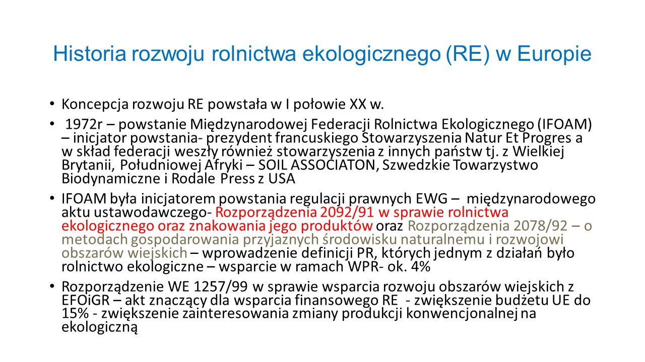 Historia rozwoju rolnictwa ekologicznego (RE) w Europie