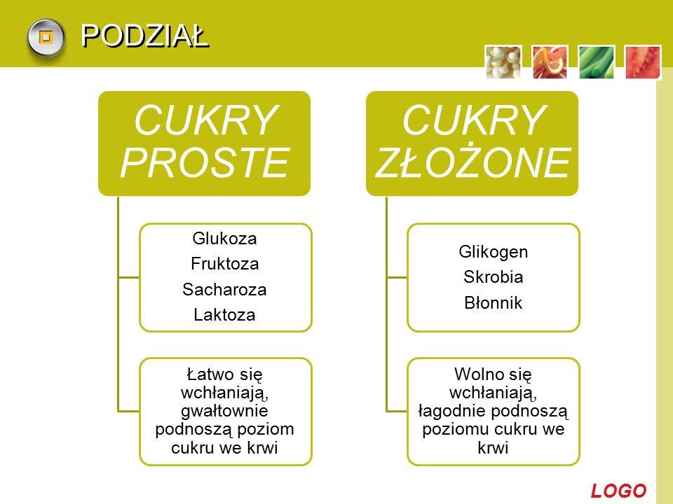 CUKRY PROSTE CUKRY ZŁOŻONE PODZIAŁ Glukoza Fruktoza Sacharoza Laktoza