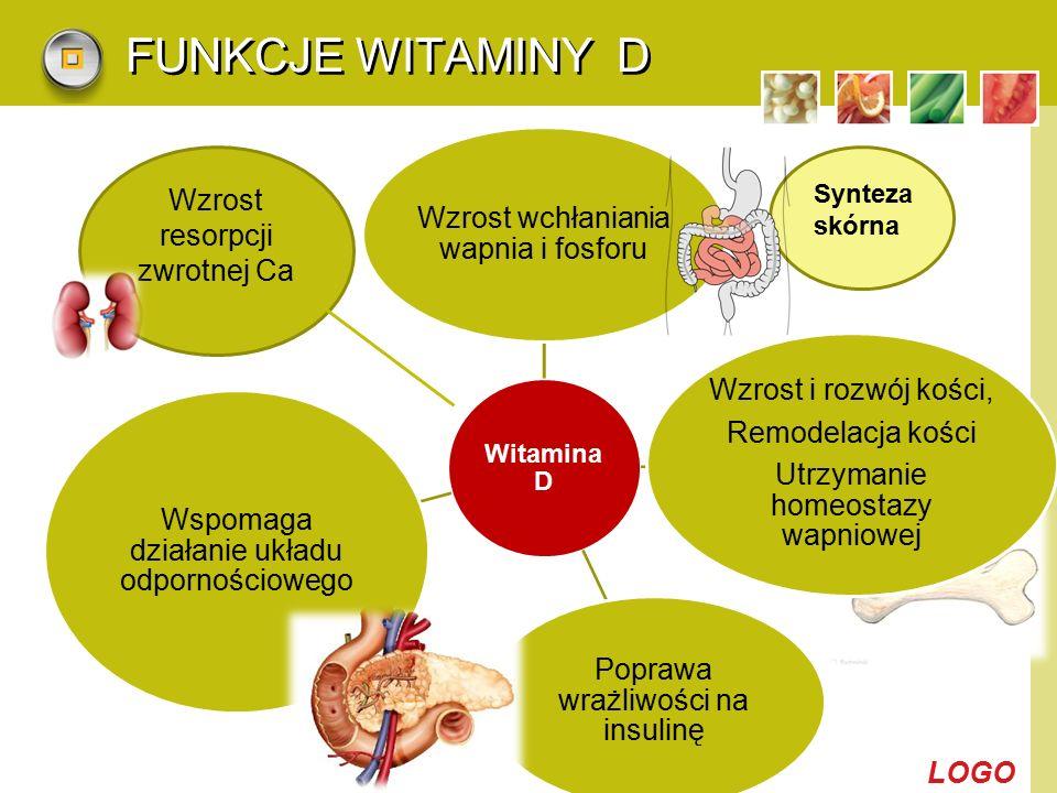 FUNKCJE WITAMINY D Wzrost wchłaniania wapnia i fosforu