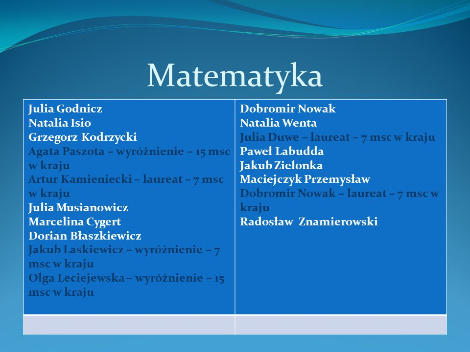 Matematyka Julia Godnicz Natalia Isio Grzegorz Kodrzycki