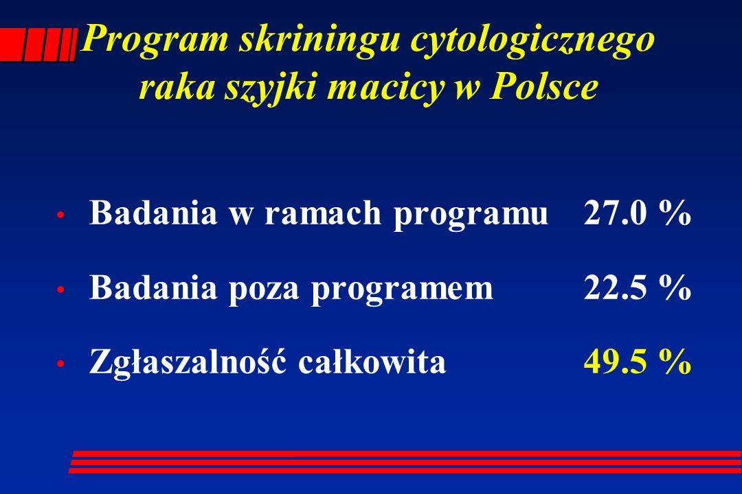 Program skriningu cytologicznego raka szyjki macicy w Polsce