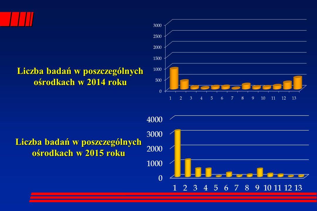 Liczba badań w poszczególnych ośrodkach w 2014 roku