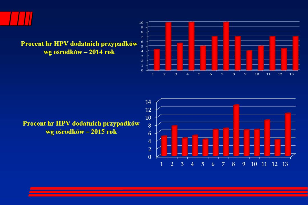 Procent hr HPV dodatnich przypadków wg ośrodków – 2014 rok