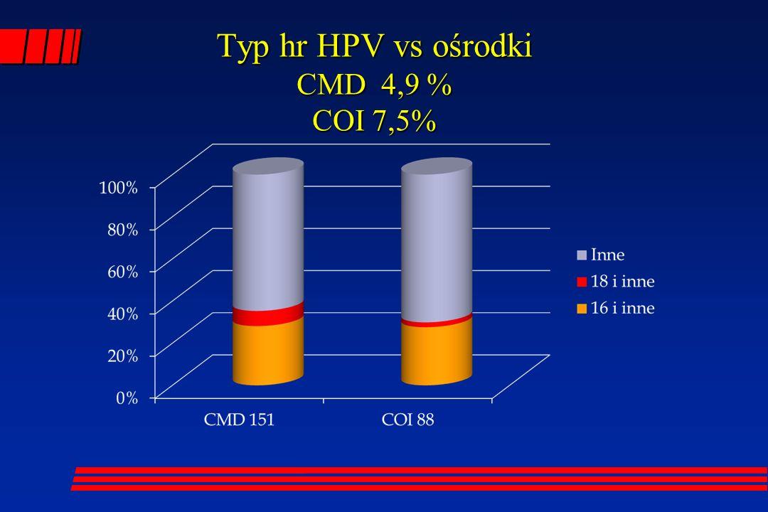Typ hr HPV vs ośrodki CMD 4,9 % COI 7,5%
