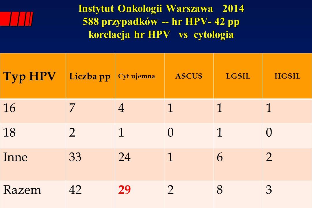 Instytut Onkologii Warszawa 2014 588 przypadków -- hr HPV- 42 pp korelacja hr HPV vs cytologia