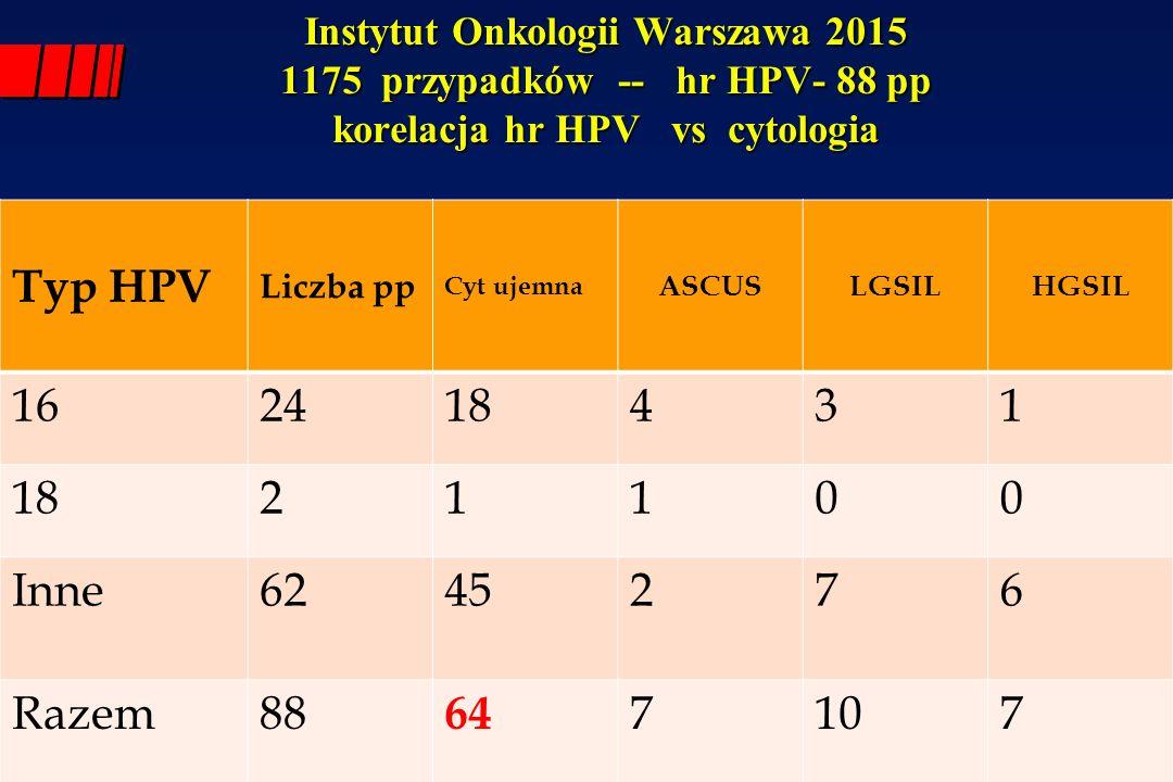 Instytut Onkologii Warszawa 2015 1175 przypadków -- hr HPV- 88 pp korelacja hr HPV vs cytologia
