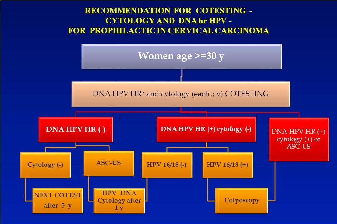 RECOMMENDATION FOR COTESTING - CYTOLOGY AND DNA hr HPV - FOR PROPHILACTIC IN CERVICAL CARCINOMA