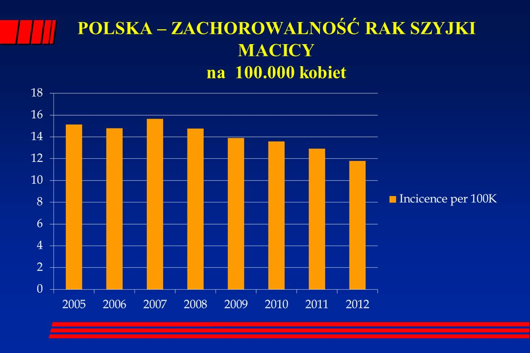 POLSKA – ZACHOROWALNOŚĆ RAK SZYJKI MACICY na 100.000 kobiet