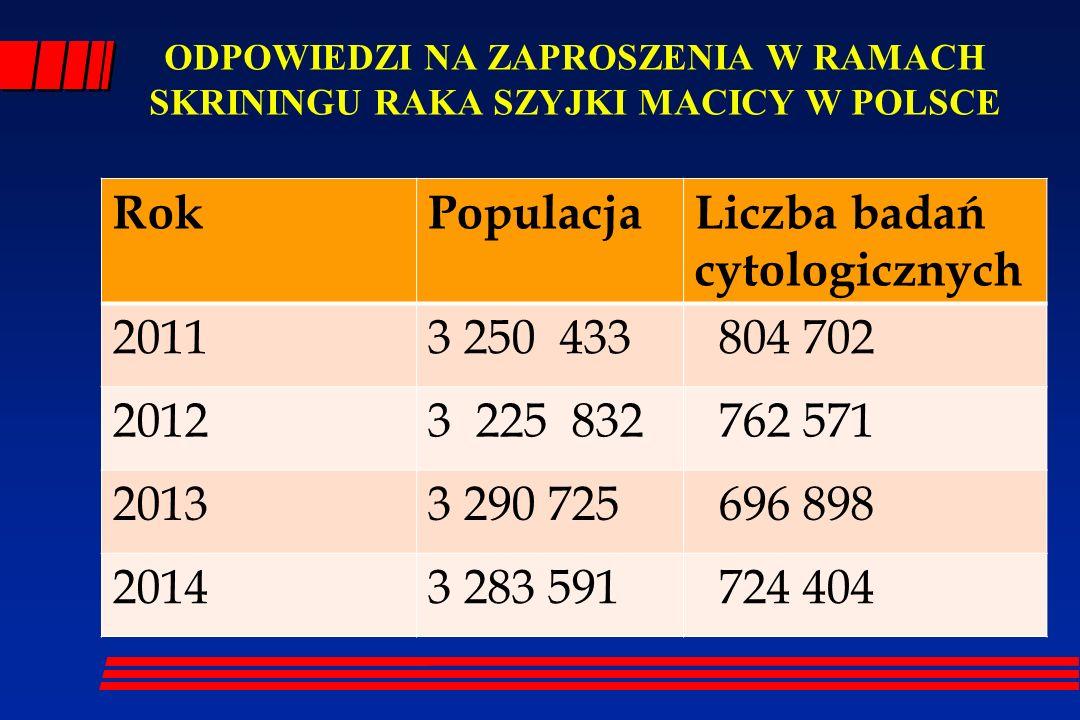 Liczba badań cytologicznych 2011 3 250 433 804 702 2012 3 225 832