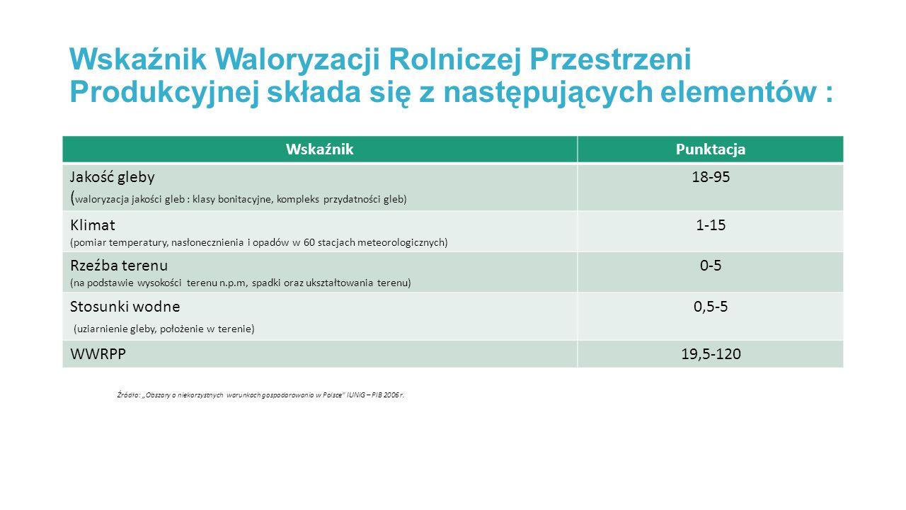 Wskaźnik Waloryzacji Rolniczej Przestrzeni Produkcyjnej składa się z następujących elementów :