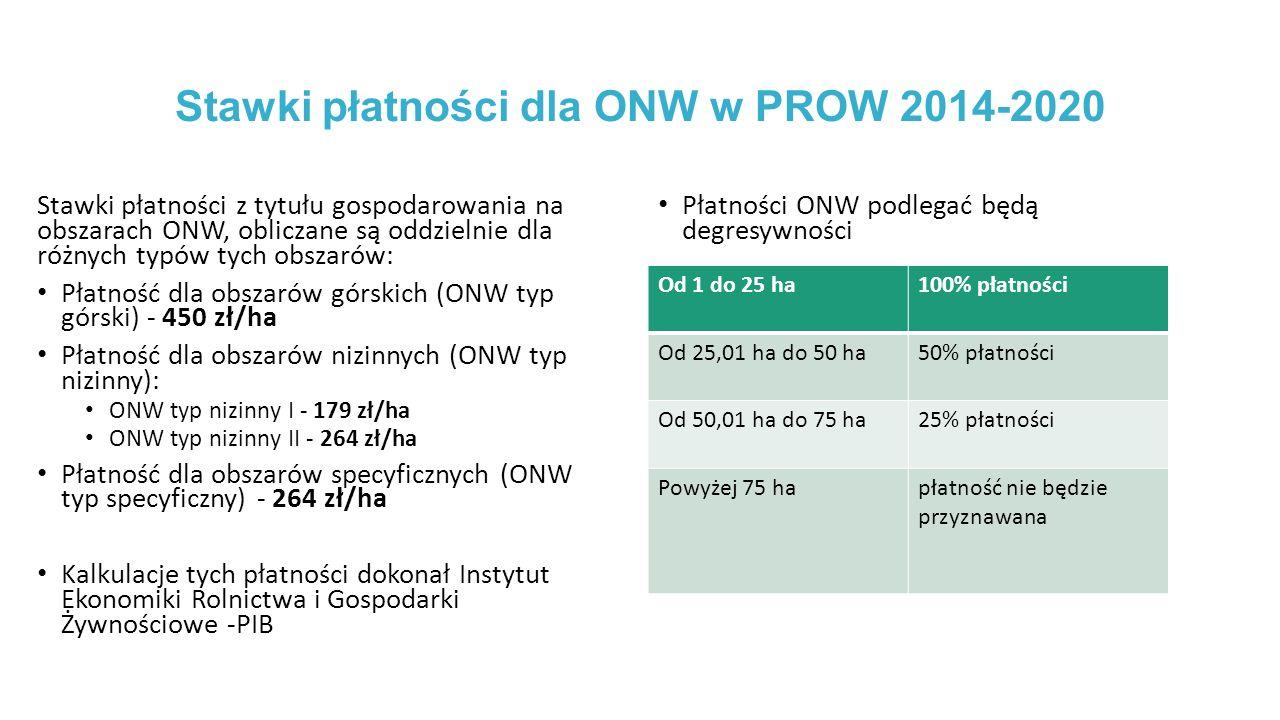 Stawki płatności dla ONW w PROW 2014-2020