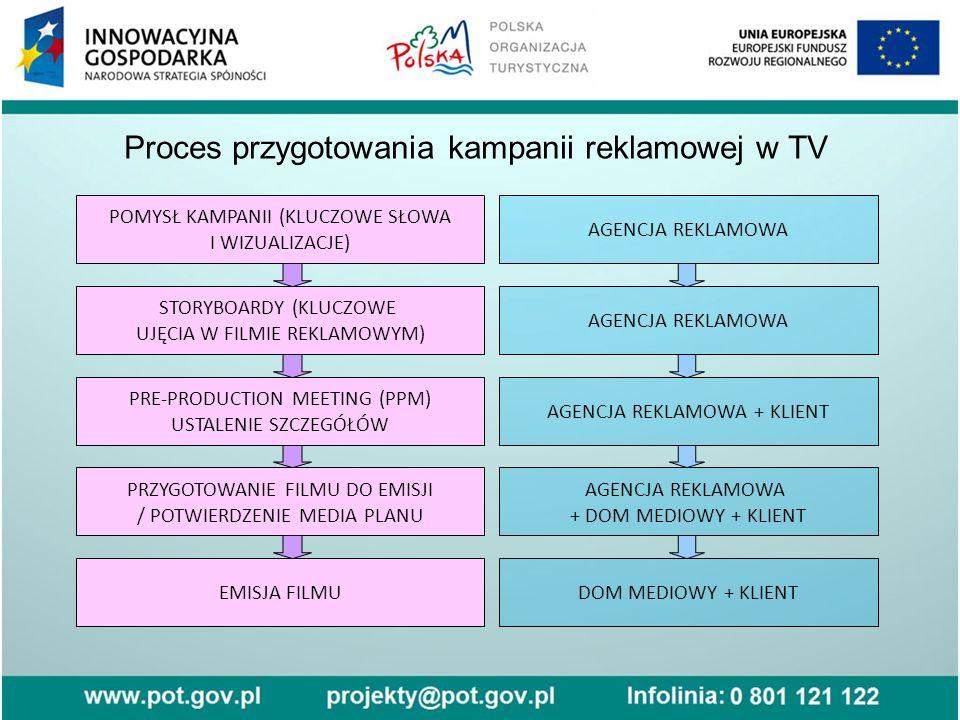 Proces przygotowania kampanii reklamowej w TV