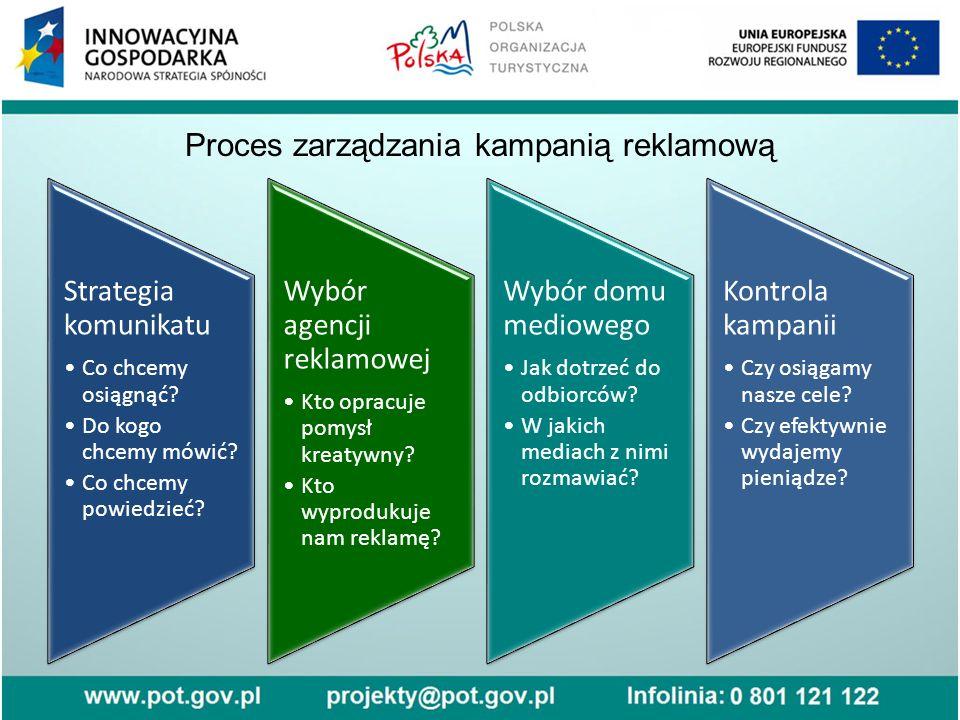 Proces zarządzania kampanią reklamową