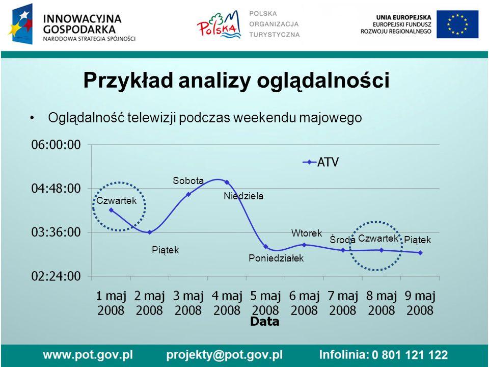 Przykład analizy oglądalności