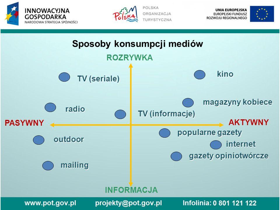 Sposoby konsumpcji mediów