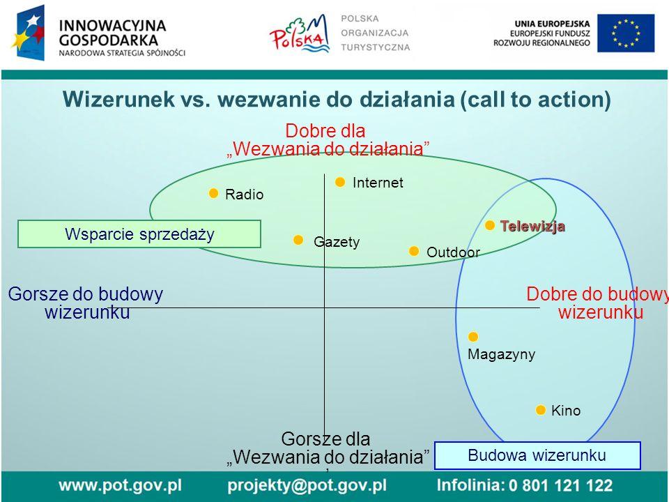 Wizerunek vs. wezwanie do działania (call to action)