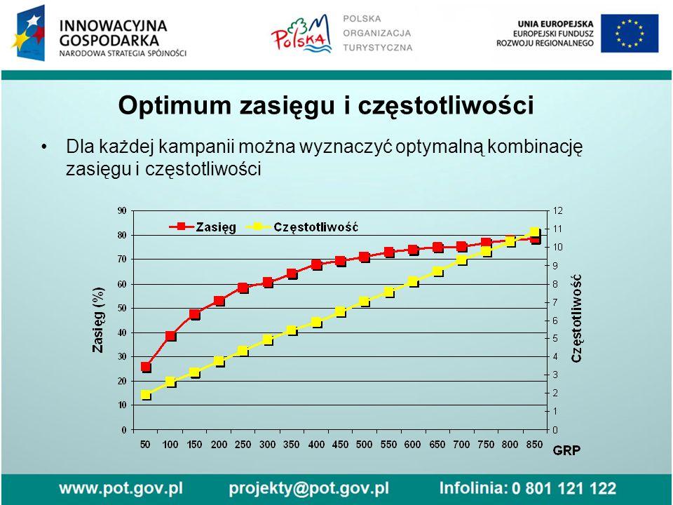 Optimum zasięgu i częstotliwości