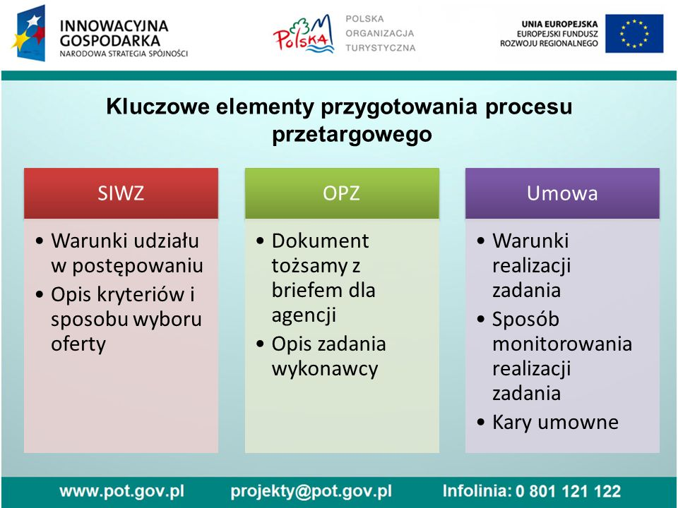 Kluczowe elementy przygotowania procesu przetargowego