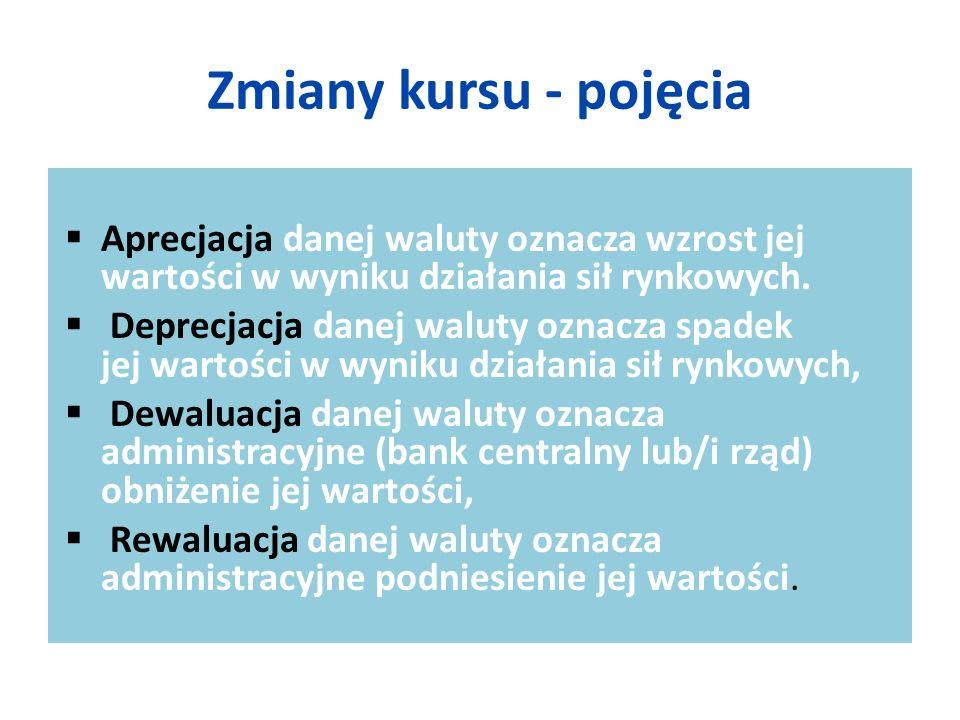 Zmiany kursu - pojęcia Aprecjacja danej waluty oznacza wzrost jej wartości w wyniku działania sił rynkowych.
