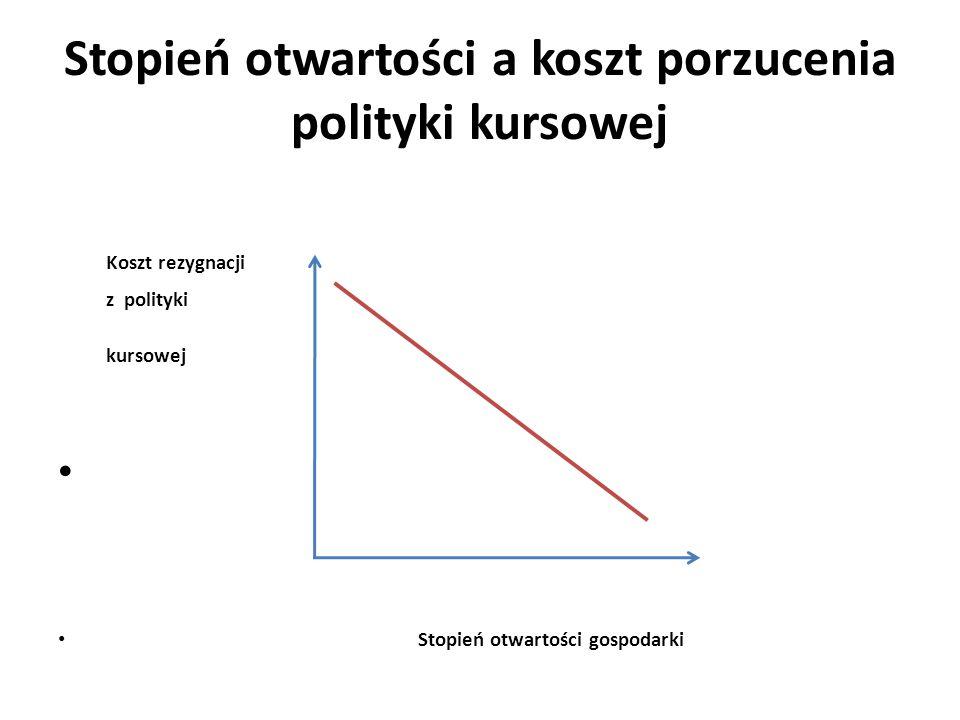 Stopień otwartości a koszt porzucenia polityki kursowej
