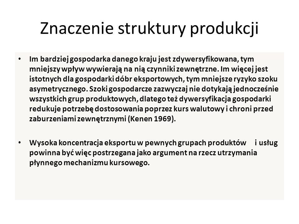 Znaczenie struktury produkcji