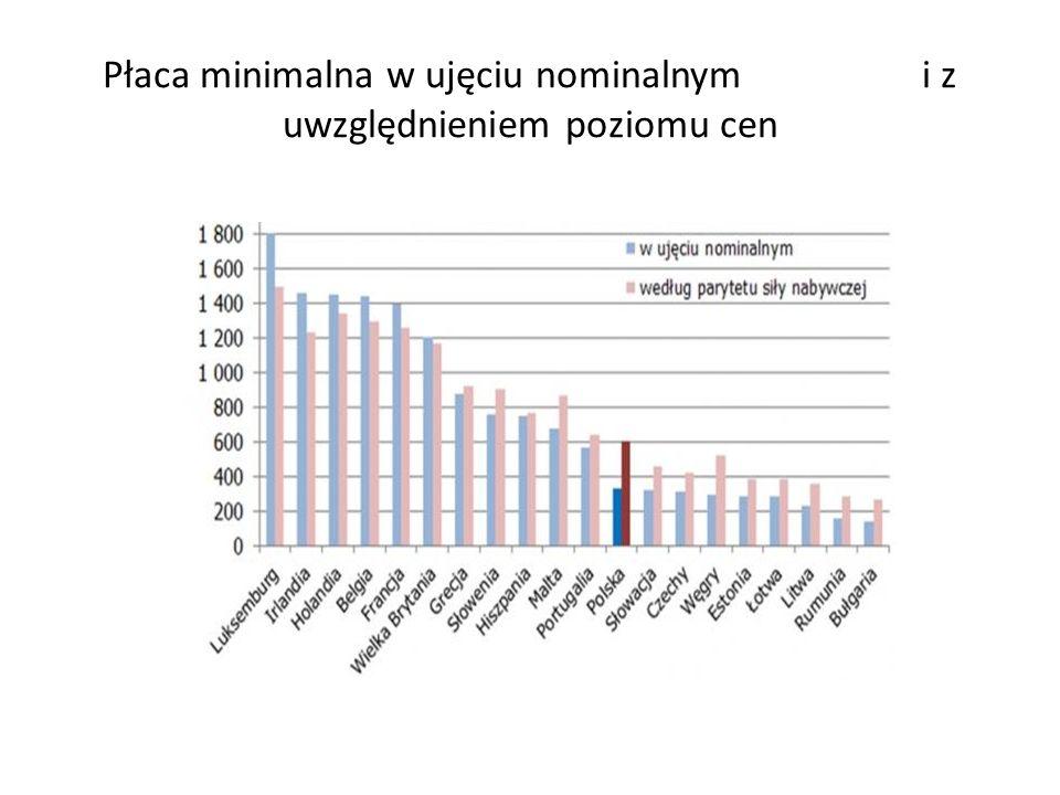 Płaca minimalna w ujęciu nominalnym i z uwzględnieniem poziomu cen