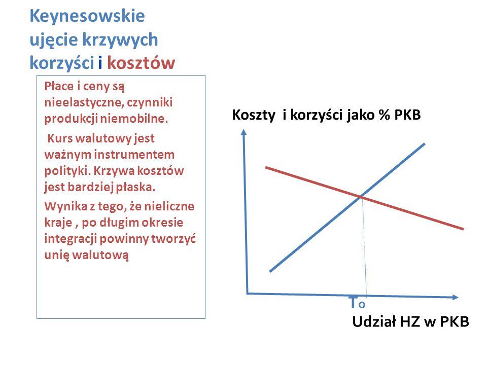Keynesowskie ujęcie krzywych korzyści i kosztów