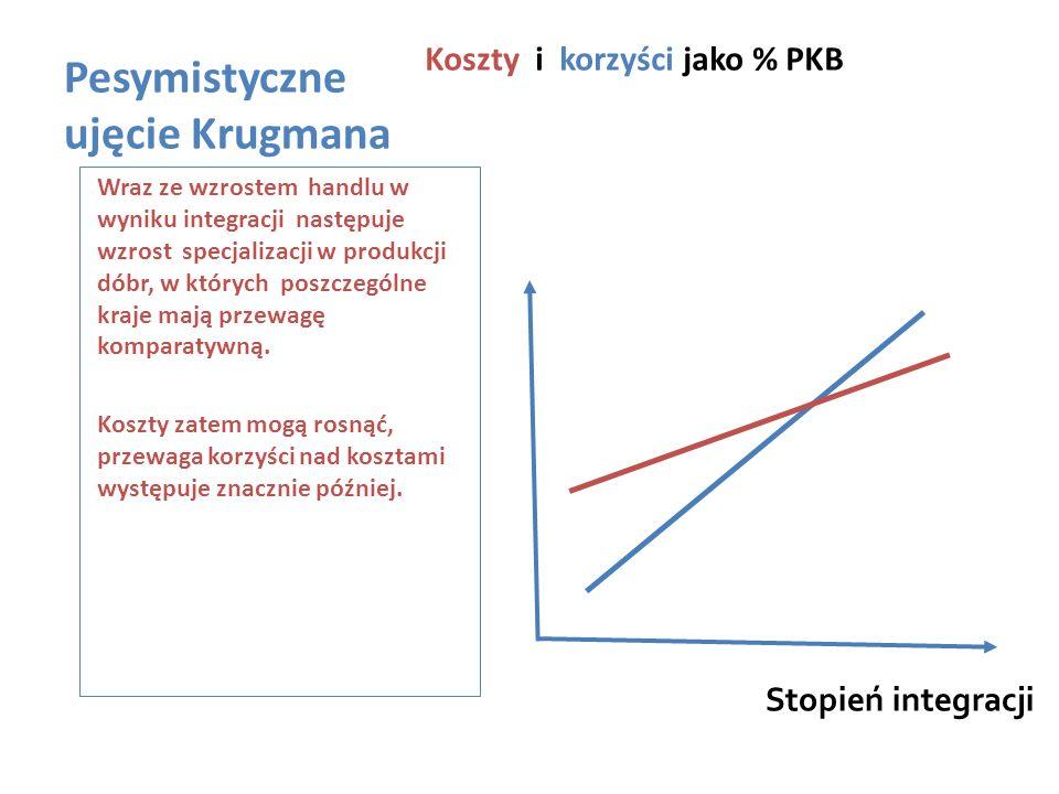 Pesymistyczne ujęcie Krugmana