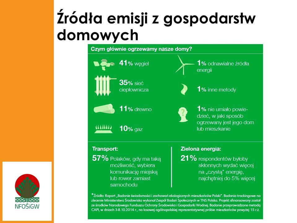 Źródła emisji z gospodarstw