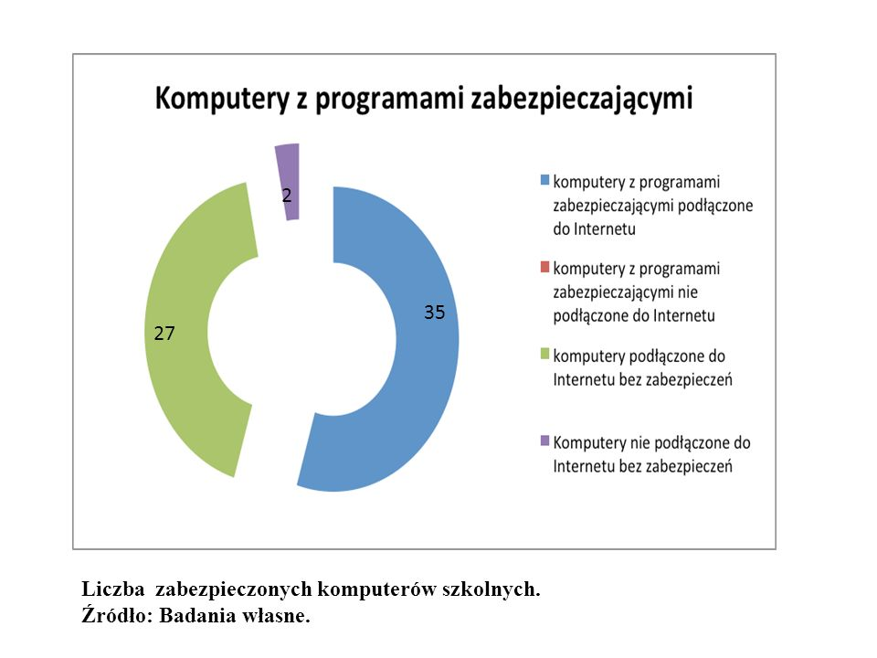 2 35 27 Liczba zabezpieczonych komputerów szkolnych. Źródło: Badania własne.