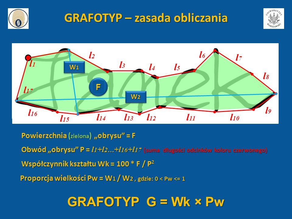 GRAFOTYP – zasada obliczania