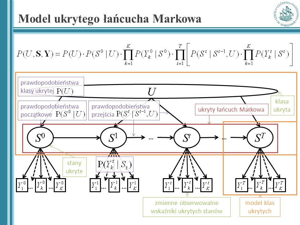Model ukrytego łańcucha Markowa