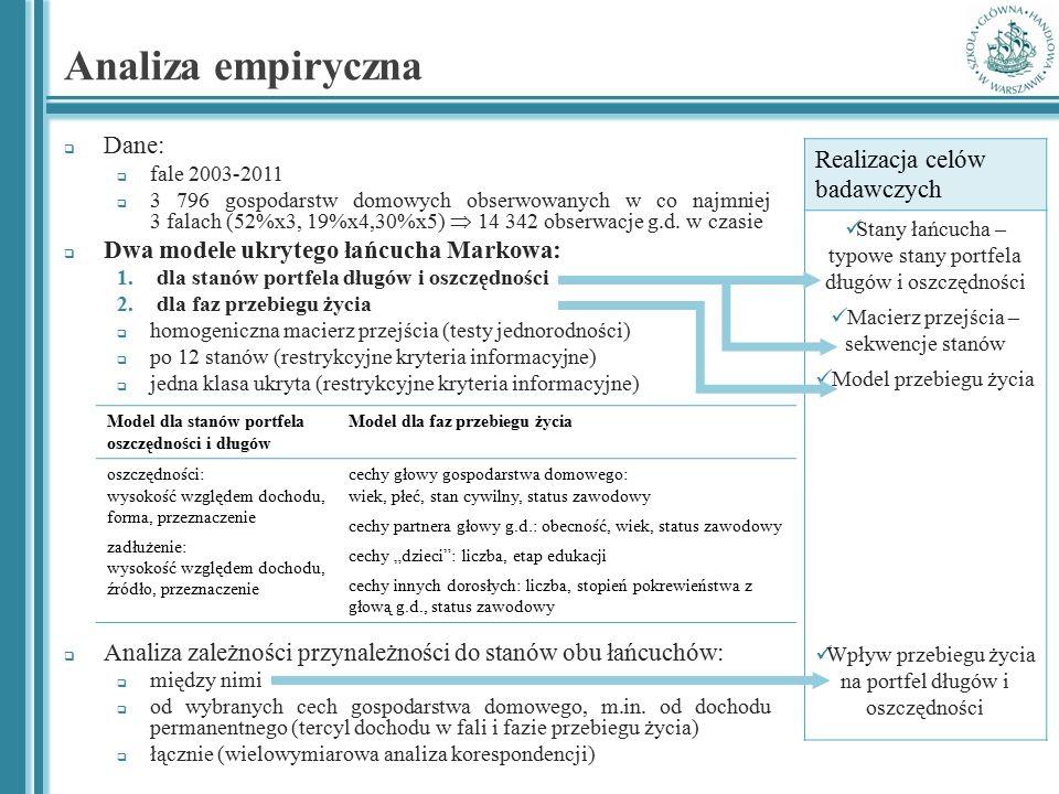 Analiza empiryczna Realizacja celów badawczych Dane: