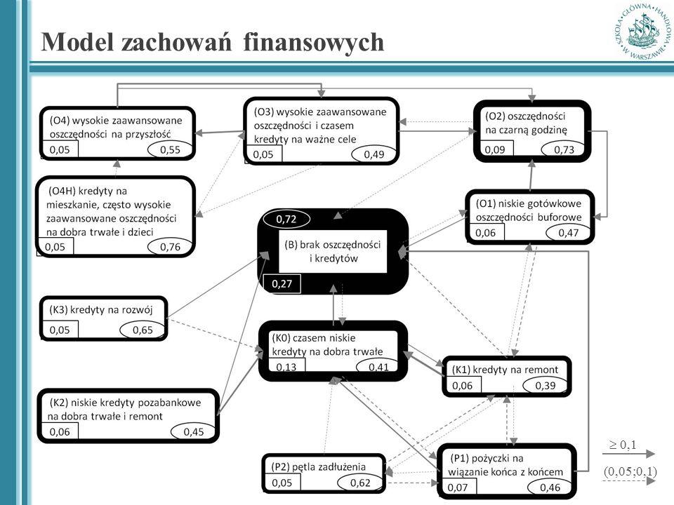 Model zachowań finansowych