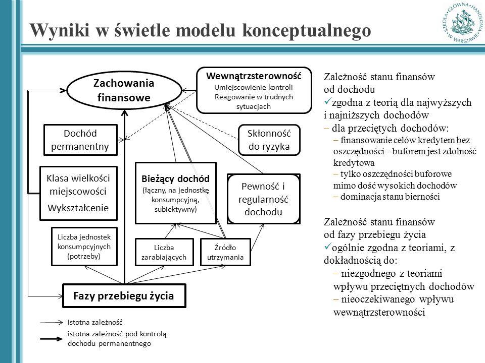 Wyniki w świetle modelu konceptualnego