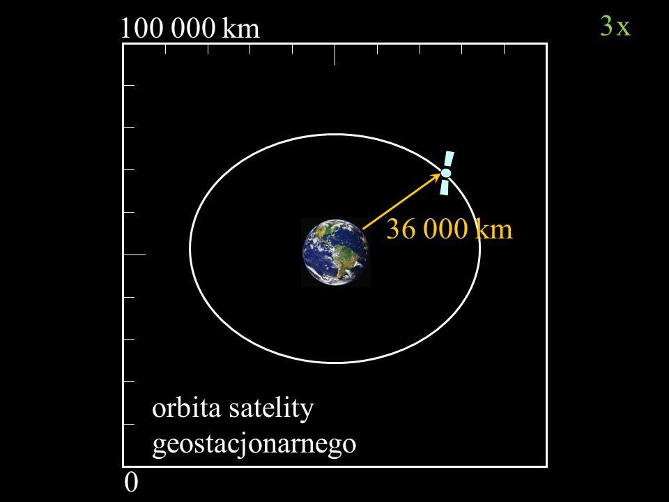 100 000 km 3x 36 000 km orbita satelity geostacjonarnego
