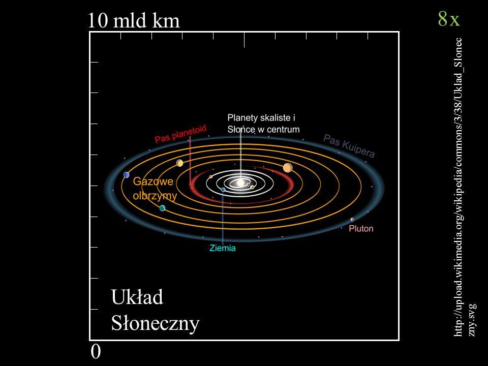 8x 10 mld km Układ Słoneczny