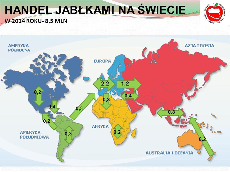 HANDEL JABŁKAMI NA ŚWIECIE W 2014 ROKU- 8,5 MLN
