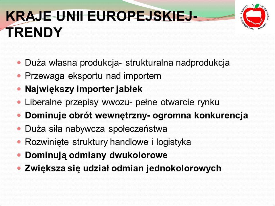 KRAJE UNII EUROPEJSKIEJ- TRENDY