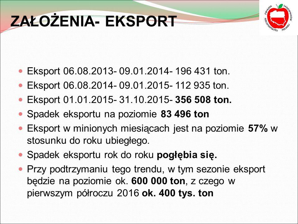 ZAŁOŻENIA- EKSPORT Eksport 06.08.2013- 09.01.2014- 196 431 ton.
