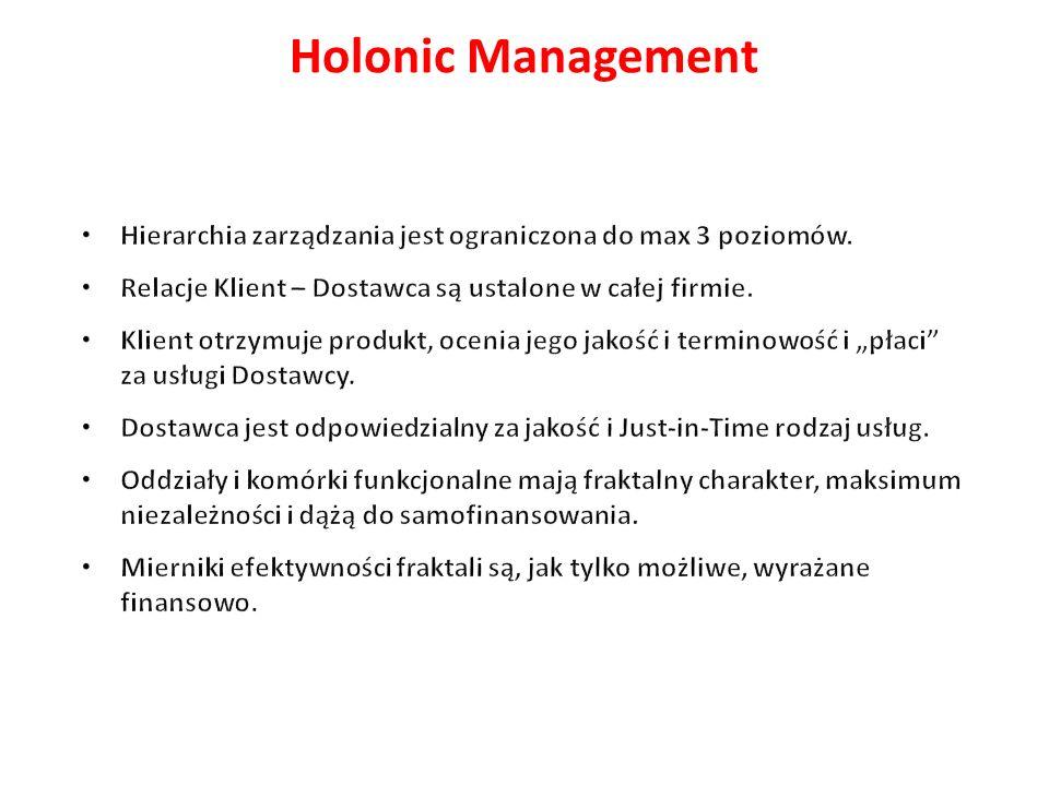 Holonic Management Hierarchia zarządzania jest ograniczona do max 3 poziomów. Relacje Klient – Dostawca są ustalone w całej firmie.