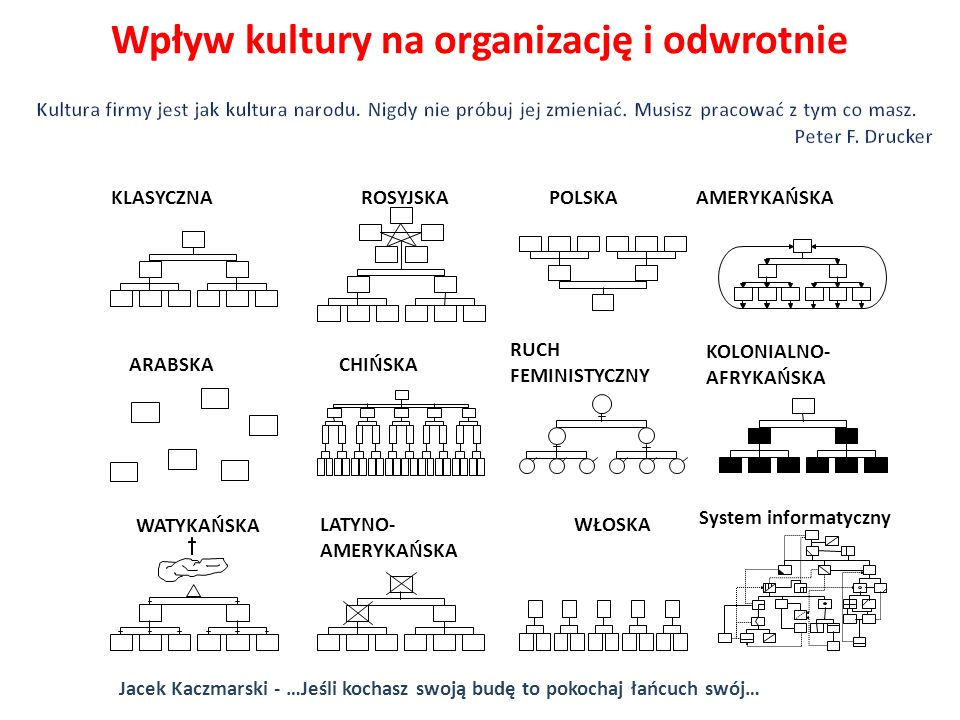 Wpływ kultury na organizację i odwrotnie