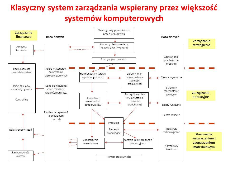 Klasyczny system zarządzania wspierany przez większość systemów komputerowych