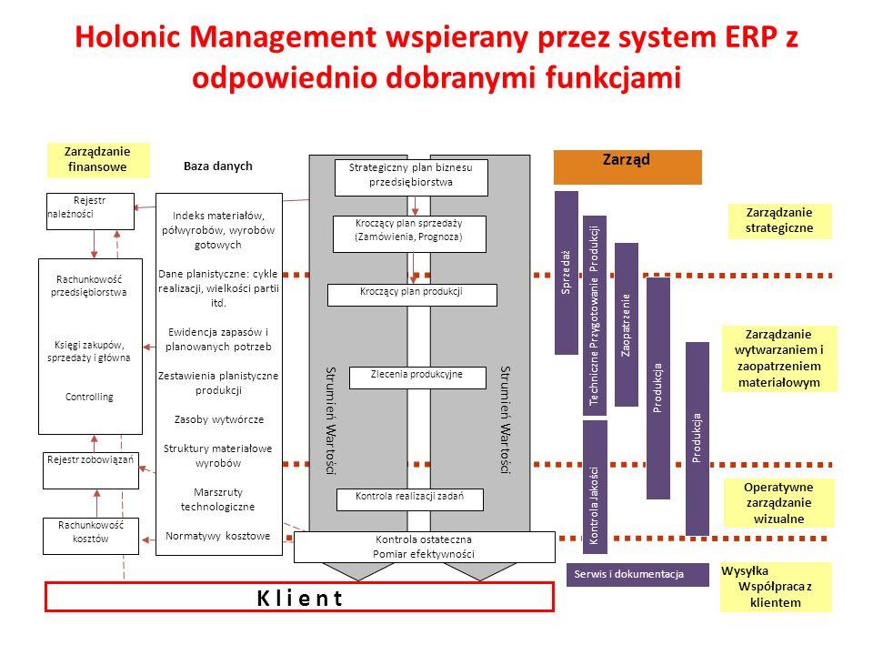 Holonic Management wspierany przez system ERP z odpowiednio dobranymi funkcjami