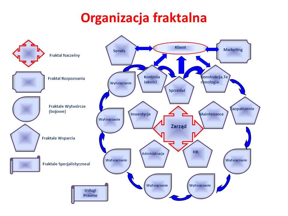 Organizacja fraktalna
